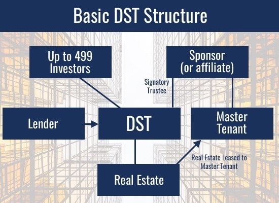 Basic DST Structure